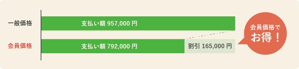 一般葬シンプルプランの会員価格メリット