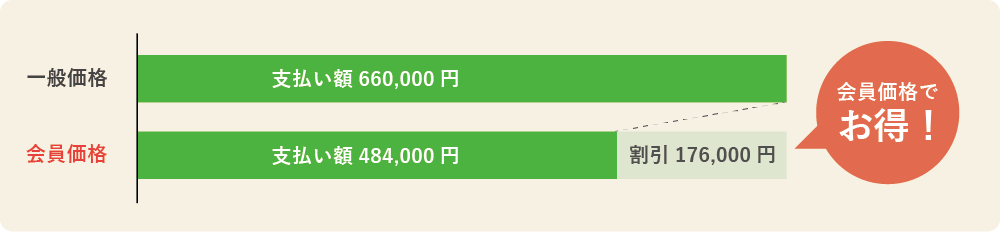 家族葬シンプルプランの会員価格メリット